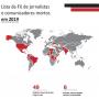 Federação Internacional condena o assassinato de 49 jornalistas e comunicadores