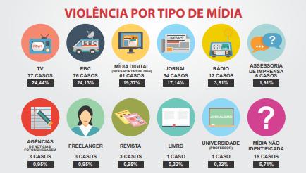 Fonte: Fenaj / Relatório da Violência contra Jornalistas 2020